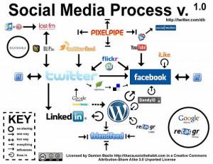 social-key